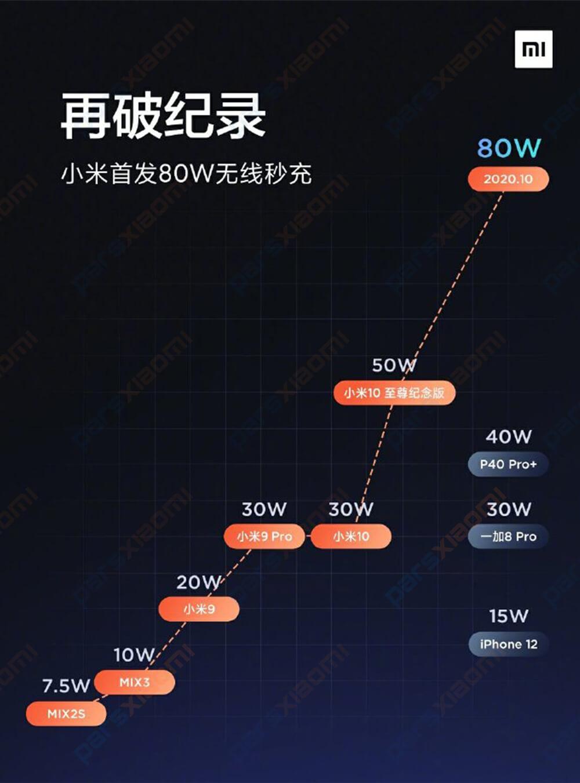 رونمایی از شارژر بیسیم ۸۰ واتی شیائومی/ شارژ ۵۰ درصدی باتری ۴۰۰۰ میلی آمپر تنها در ۸ دقیقه!