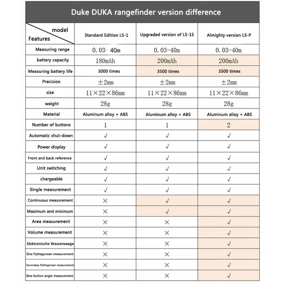 متر لیزری شیائومی مدل DUKA LS-P
